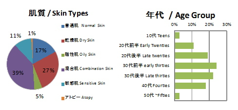 BB cream users graph-Skin type and group